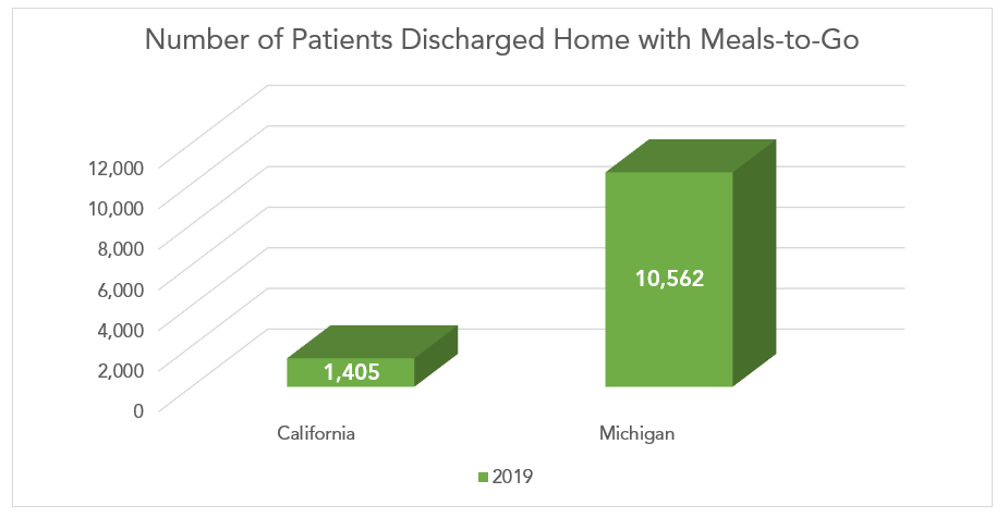 Number of Patients Discharged Home with Meals-to-Go Graph.png