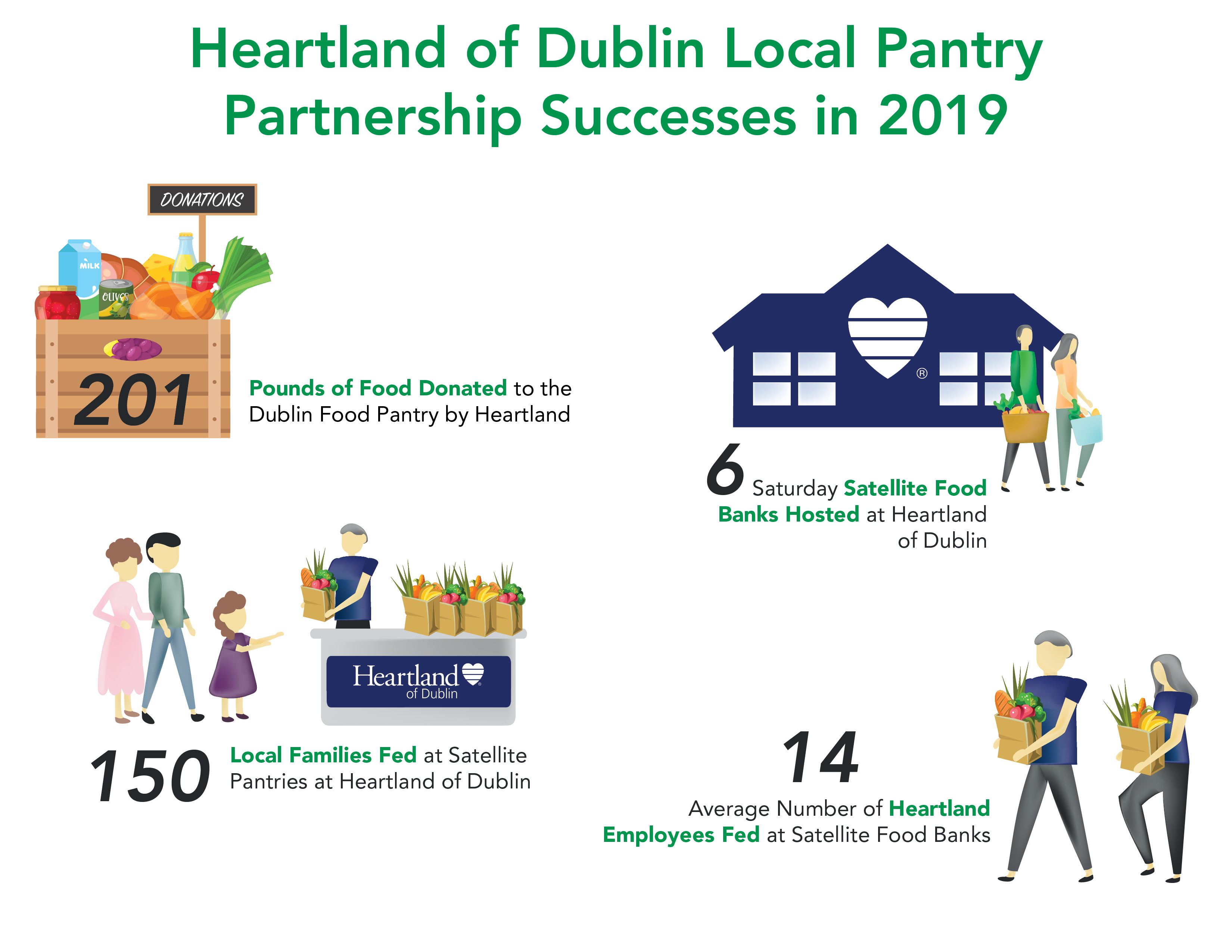 Infographic - Heartland of Dublin Local Pantry Partnership Successes - 2019.jpg