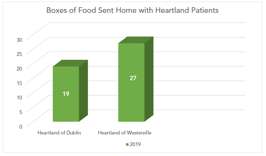 Boxes of Food Sent Home with Heartland Patients Graph.png